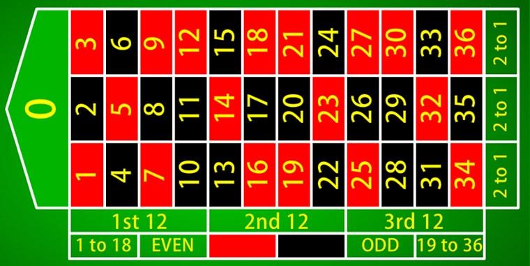 roulette tafel layout